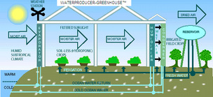 Picture of Water-from-Air Greenhouse concept.
